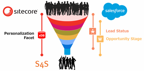 S4S Sales Funnel